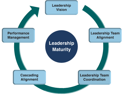 Leadership Cycle